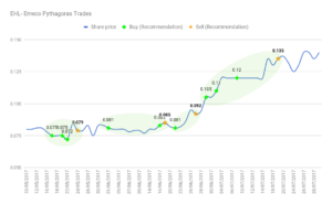 EHM.AX stock chart