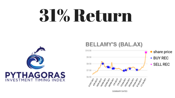 BAL 31% Return