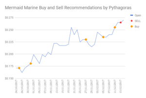 buy and sell stock recommendations for Mermaid Marine MMA stock