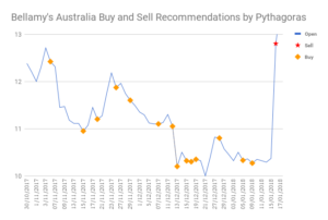 Stock recommendations for Bellamy's Australia with Pythagoras Investing