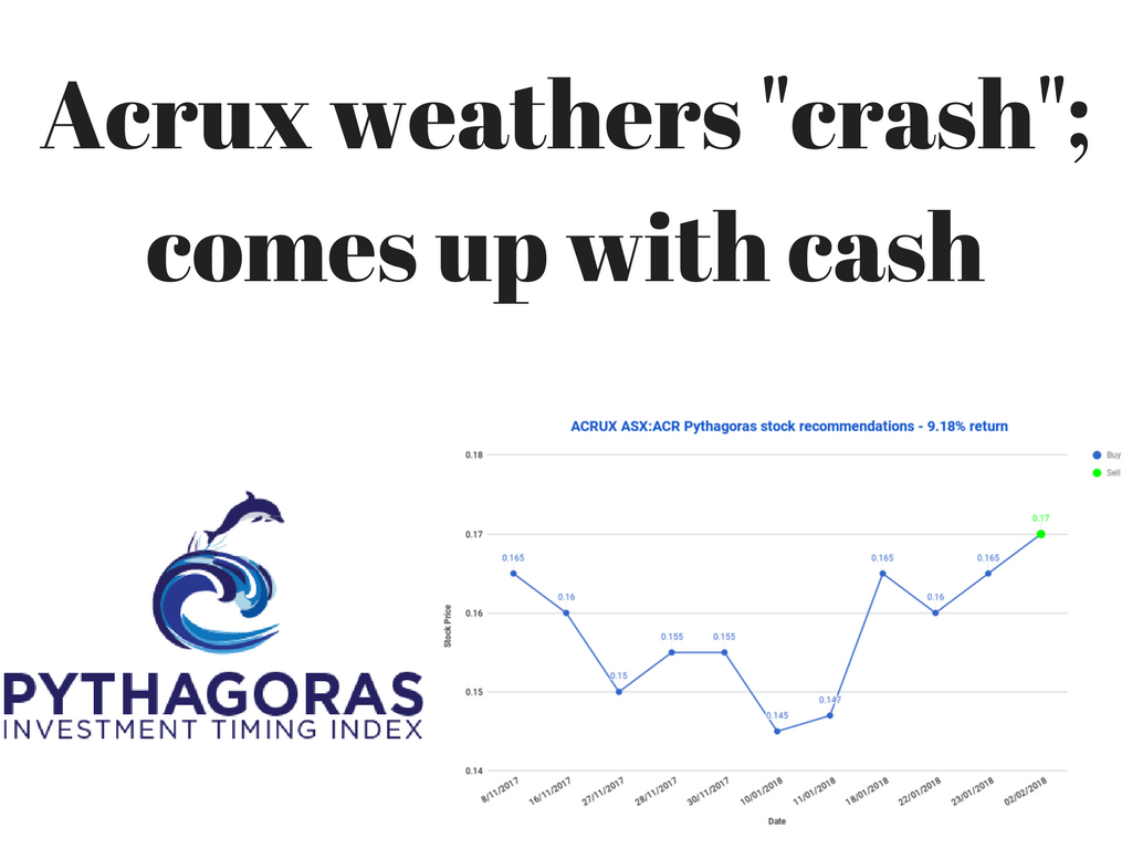 Pythagoras Investing returns for Acrux Limited (ACR.AX)