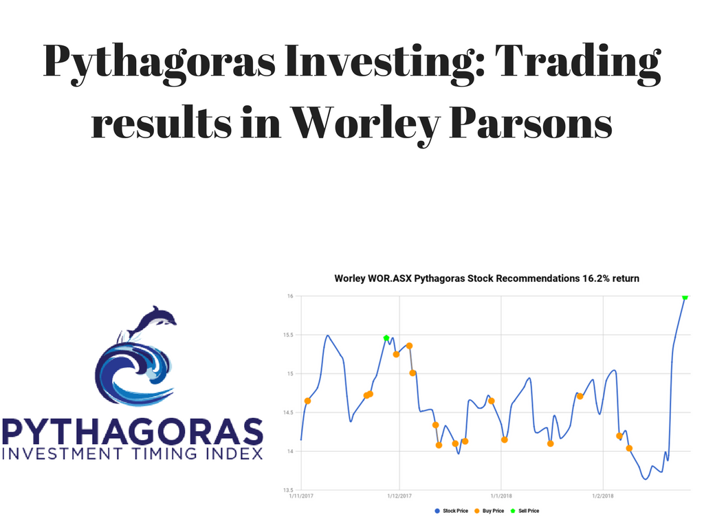 Buy and Sell stock recommendations for Worley Parson shares