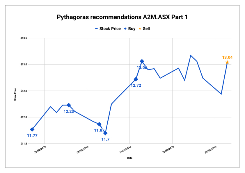 Share Price Prediction Predicting Share Prices With Pythagoras