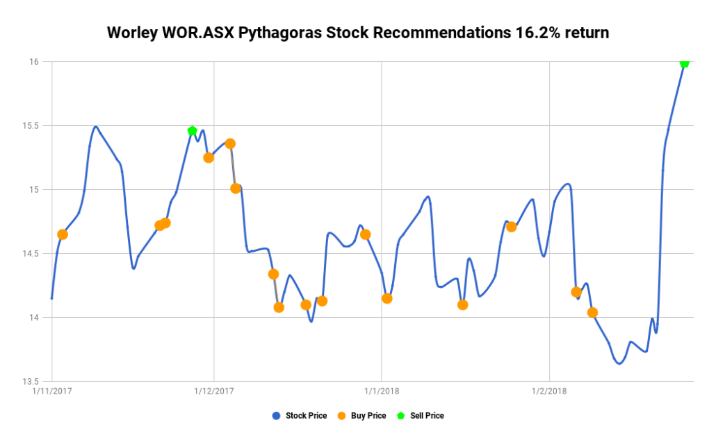 Worley Parsons ASX Code WOR.AX Stock market cycles