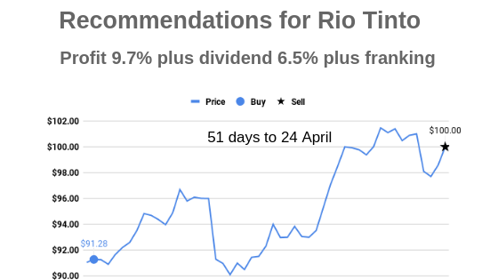 Rio to April 2019