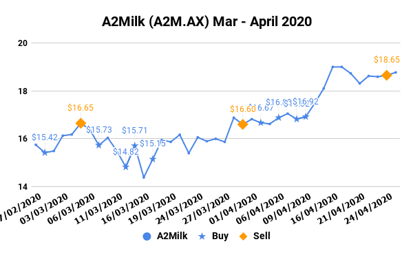 A2Milk (A2M.AX) Mar - April 2020