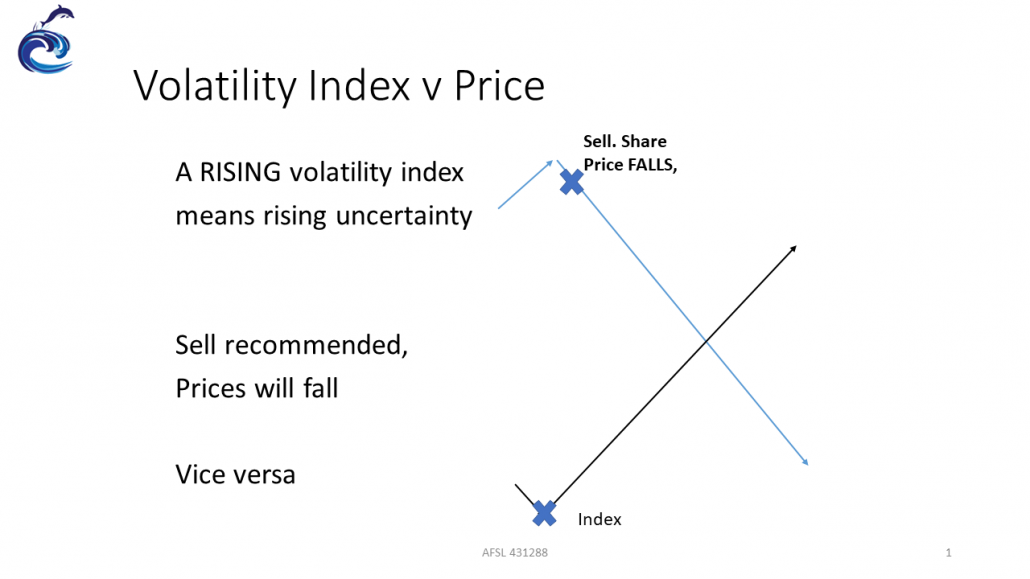 Volatility and Price